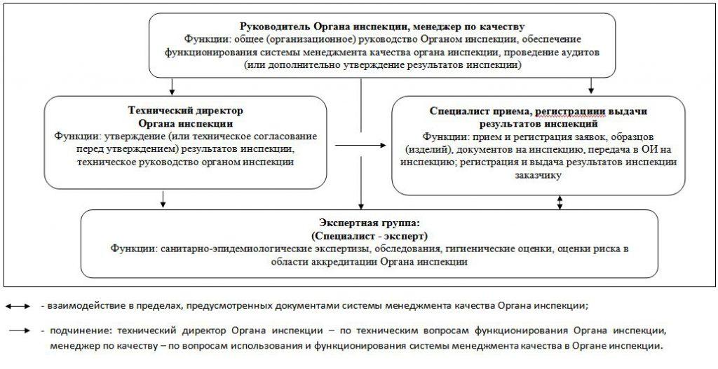 Организационная структура Органа инспекции ООО «Аналитик Эксперт»